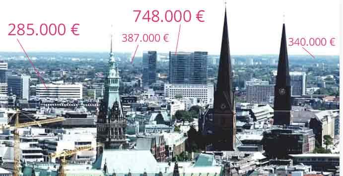 Bild der Stadt Hamburg aus der Luft mit Kaufpreisen zu Kapitalanlagen Anlageimmobilien, die zum Kauf stehen