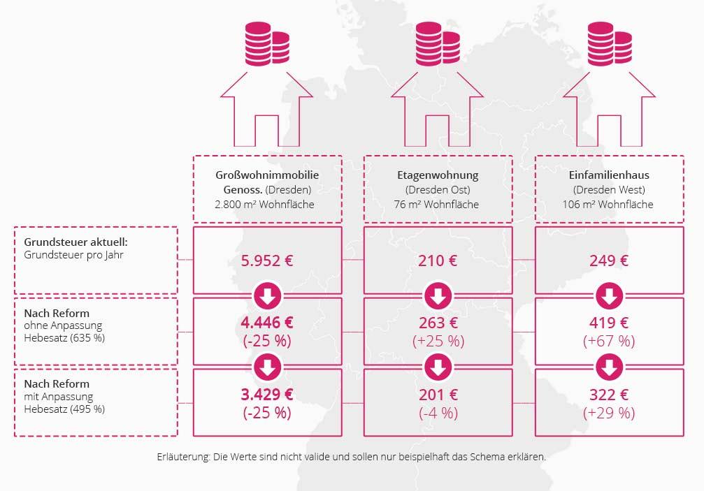 Berechnung der neuen Grundsteuer in Hamburg nach der Reform