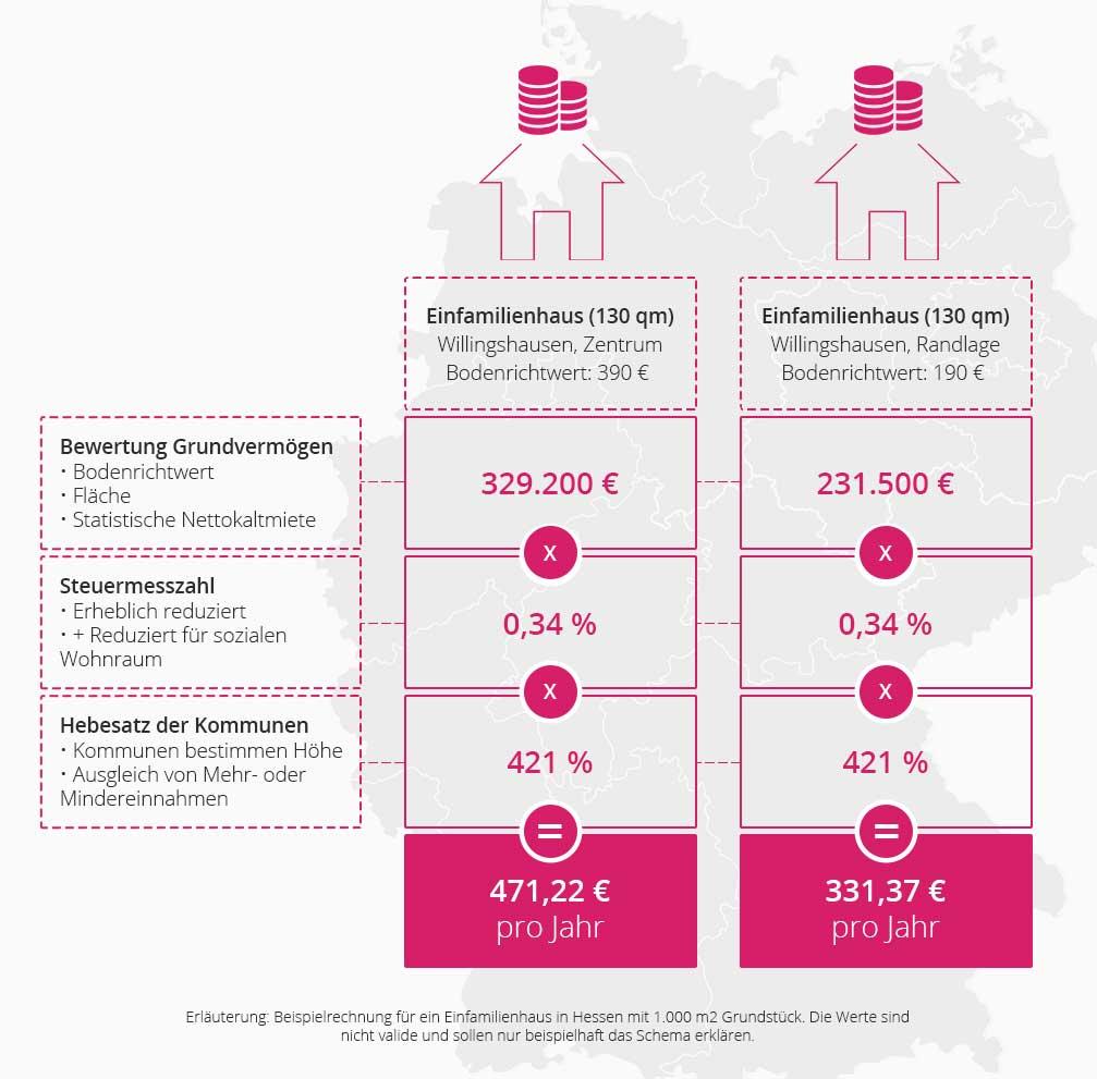 Neue Grundsteuer Hamburg: Wie die neue Grundsteuer in Hamburg nach der Reform berechnet wird