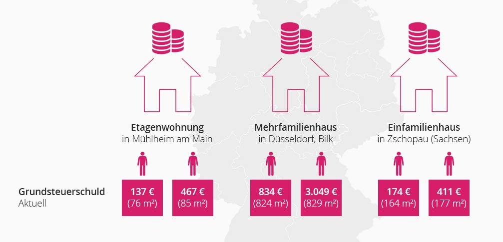 Grundsteuer Hamburg: Aktuelle Berechnung der Grundsteuer Schuld
